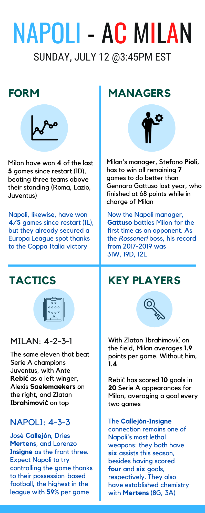 Napoli-Milan 7/12 preview